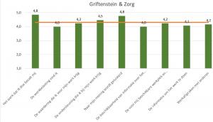 Medewerkersenquete Griftenstein en Zorg 2018